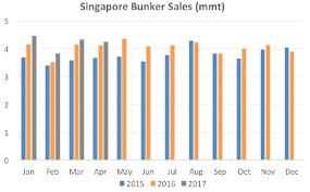 Singapore's April Bunker Sales Continue Upwards Streak, Bunker - Tanker  News, Bunker - Tanker, Bunker Ports News Worldwide,