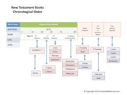 Simple Bible Overview