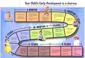 Growth And Development Milestone Chart Www