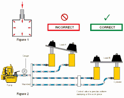 fluid power tips to have all cylinders operate uniformly so that the load is being pulled or pushed at the same rate at each point control valves see valve section must