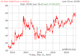 Gold Price Au Dollars Currency Exchange Rates