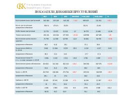 Доклад Преступность на Украине Статистика и динамика e news su Доклад Преступность на Украине Статистика и динамика