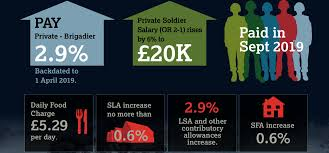 Army Drill Pay Chart 2019 Soldier Starting Salary Rises To 20 000 The British Army