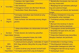We did not find results for: Tugas Pkn Kelas Xi Tugas Mandiri 5 1 Halaman 151 Kurikulum 2013 Beserta Jawabannya Solidar Aslaemi