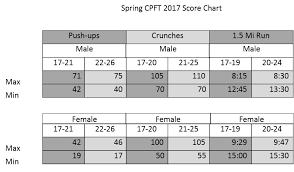 Pft Score Chart Cadet Physical Fitness Test The Citadel Charleston Sc