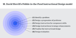 Instructional Design Theories And Models Reigeluth Instructional Design Model Pebble In The Pond