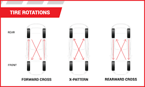 Tire Rotation Patterns Fascinating Tire Rotation And Why It Matters Tire America