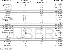 Grain Moisture Storage Chart Storage Temperature Relative Humidity And Shelf Life Of