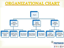 Pepsico Structure Chart Market Structure Of Pepsi Research Paper Example