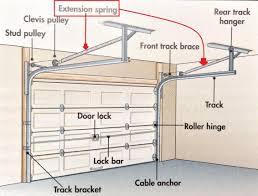 image of garage door extension springs plans