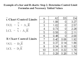 X And R Chart Examples Total Quality Management Control Charts For Variables And