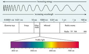 Cyberphysics Electromagnetic Spectrum