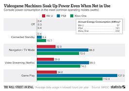 Videogame Statistics Chart Videogame Machines Soak Up Power Even When Not In Use Statista