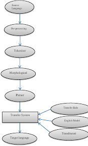 Translation Chart Hindi To English Figure 4 From Hindi To English Transfer Based Machine