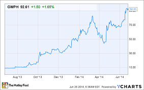 Gw Pharmaceuticals Stock Quote Amazing Why GW Pharmaceuticals Could Be The Next Marijuana Bubble Stock To