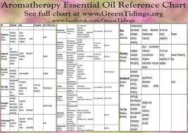 Aromatherapy Essential Oils Reference Chart Essential Oils