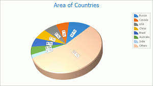 Characteristics Of Pie Chart Pie Chart Asp Net Controls And Mvc Extensions Devexpress