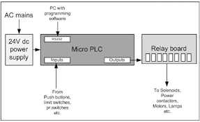 designing an efficient plc using a psoc   ee timesconventional plc block diagram
