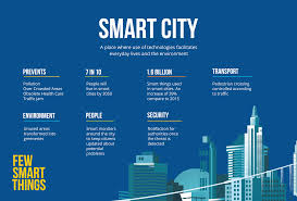 Smart City Design Competition Coimbatore Smart City Two Stones