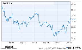 General Motors Is The Top S P 500 Stock To Own For 2015