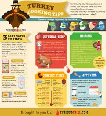 Turkey Thaw Time Chart 25 Precise Turkey Temperature And Time Chart