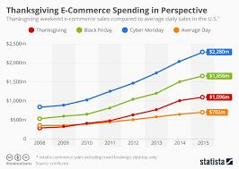 E Commerce Chart Chart Thanksgiving E Commerce Spending In Perspective