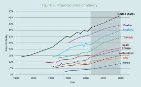 Will A Sugar Tax Help Reduce Obesity World Economic Forum
