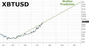 John Mcafee Ups Bitcoin Target Price To 1 Million By End