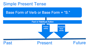 Old Fashioned Resume Verb Tense For Past Jobs Component Example
