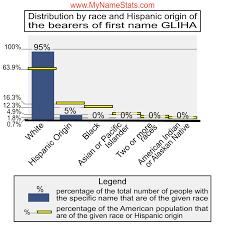 GLIHA Last Name Statistics by MyNameStats.com