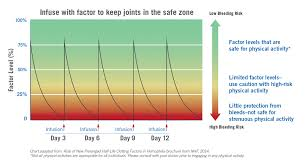 Your Joint Health Is Important Sponsored Post Hemophilia