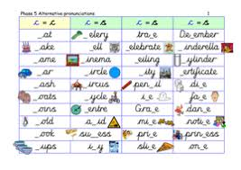 The connected and slanted letters will be quite simple to form once the many shapes re learnt well. Phase 5 Alternative Pronunciation Of C Soft C As In Ice Cinema Cycle Cards And Ppt Teaching Resources