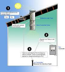 irrigation system wiring diagram images line surge protector and valve diagram on sprinkler solenoid wiring