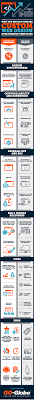 Infographic Website Template 5 Reasons Why A Custom Designed Website Is Better Than Website