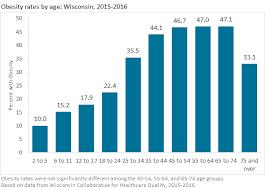 Obesity By Age Wisconsin Health Atlas