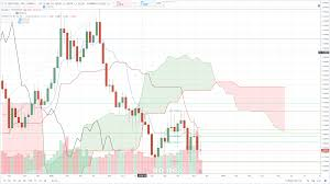 Gpd To Usd Chart Gbp Usd Technical Analysis Sterling Dollar Sits Close To A