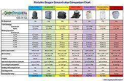 Portable Oxygen Concentrator Comparison Chart
