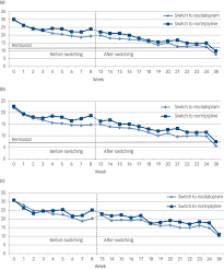 Switching Ssri Chart Effect Of Antidepressant Switching Between Nortriptyline And