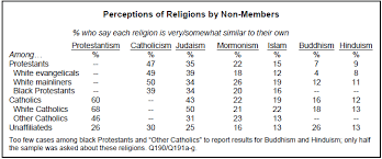 Similarities Between Hinduism And Christianity Chart Views Of Religious Similarities And Differences Pew