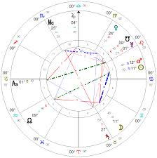 How To Read An Astrology Chart Vic Dicaras Astrology