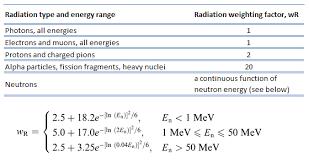 Radiation Weighting Factor