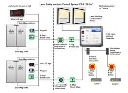 laser safety interlock controller ics 6 flexible expandable system