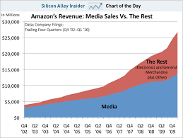 Chart Of The Day Books And Music No Longer Dominate Amazon