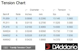 Ernie Ball Tension Chart 55 Rigorous D Addario String Tension Chart