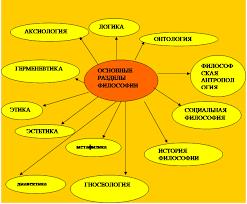 Реферат Философия круг ее проблем и роль в жизни человека и общества Кроме того постепенно формируются специфические отрасли философского знания Этофилософия истории предметом которой является выявление закономерностей
