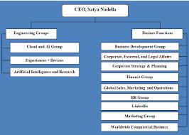 Microsoft Corporate Strategy Microsoft Organizational Structure Divisional Structure