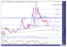 Sugar Commodity Price Chart Sugar Commodity Price To Sweeten Up The Market Oracle