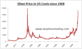 Silver Prices Silver Prices Think Silver Has Gone