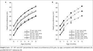 Infant Head Circumference Percentile Chart Head Circumference Growth Of Exclusively Breastfed Infants