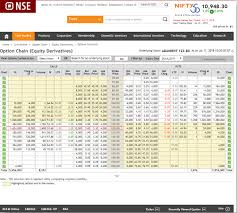Nse Option Chart How To Use Open Interest To Increase Profitability
